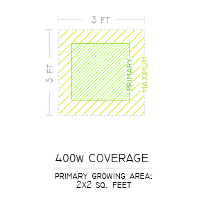 400w Grow Light Coverage