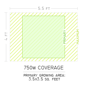 750w Grow Light Coverage