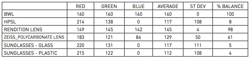 M7 Middle Grey Test Results
