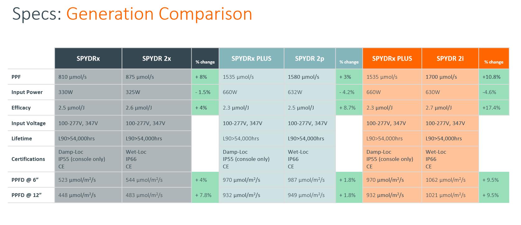 SPYDR Comparison Chart